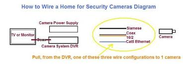 how to wire a home for security cameras all about home electronics
