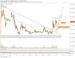 Xrp Chart Binance Xrp Consolidating To Move Up For Binance Xrpusd By