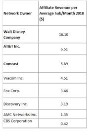 Yet Another Guide To Media Stocks Part 2 Networks Fox