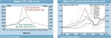 Dse Index Chart Forum