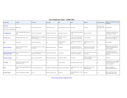 Christianity And Mormonism Comparison Chart Cult Comparison Chart Carm Org