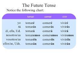 15 The Future Tense