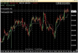 Sharekhan Live Chart Which Website Or Broker Gives Nifty Option Charts Page 2