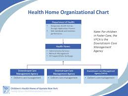 Home Care Agency Organizational Chart What Is A Health Home Outgrowth Of The Affordable Care Act