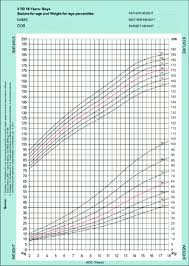 Weight Chart For Boys Growth Chart For Stature And Weight For Indian Boys