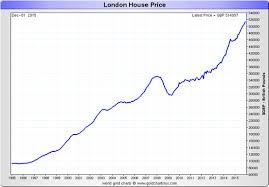 House Price Chart Trade Setups That Work