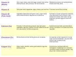 Dry Fruits Vitamins Chart Vitamins Chart