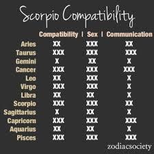 Leo And Scorpio Compatibility Chart Scorpio Compatibility Zodiac Society Zodiac Compatibility
