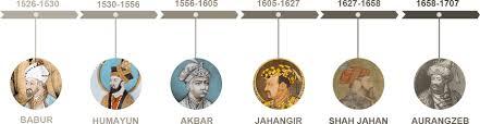 Mughal Empire Timeline Chart Mughal Empire Iasmania Civil Services Preparation Online