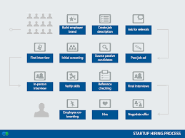 life as a startup founder recruiter our first key hires startup hiring workflow