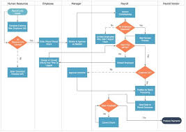 Swim Lane Process Mapping Diagram Payroll Process Payroll