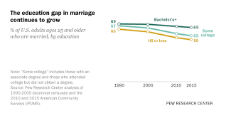 Family Relationship Chart Marriage As U S Marriage Rate Hovers At 50 Education Gap In