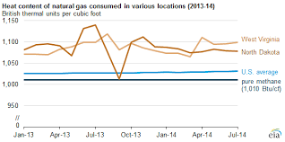 Natural Gas Appliance Btu Chart Newly Released Heat Content Data Allow For State To State