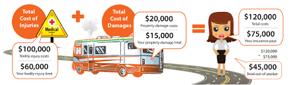 Rv Insurance Quote Stunning RV Liability Insurance Learn State Law Minimums Trusted Choice