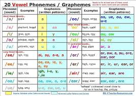 The Phonetic Chart Explained Phonological And Phonemic Awareness What Is It