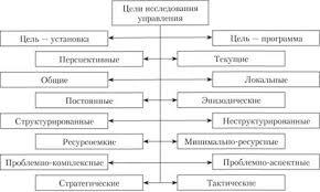 Методология исследования систем управления Роль методологии в  Разнообразие целей исследования управления