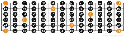 Guitar Intervals Chart Intervals On Guitar The Most Important Music Concept For
