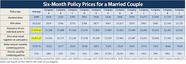 Car Insurance Rates By Age Chart Oai Quantifies Savings From Combining A Couples Auto
