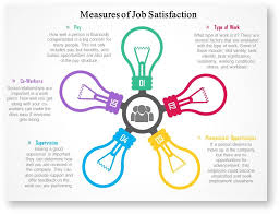 spring job satisfaction psych work attitudes and job in an effort to address the changes in allison s behavior evaluating her job characteristics would be helpful allison used to be a social butterfly but