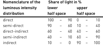 Luminous Intensity Distribution Curve
