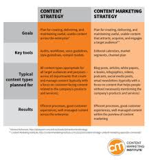 3 Definitions Every Content Marketer Should Know
