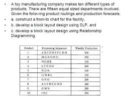 Solved A Toy Manufacturing Company Makes Ten Different