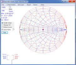 Smiths Charts Practical Application Of Mathematical Rf