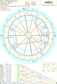 Astrology Love Famous Couple Whitney Houston And Bobby Brown