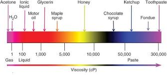 What Is Kinematic Viscosity The Laboratory People