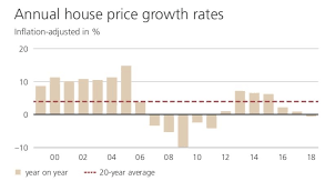 New York Housing Prices Chart Explanation Of The Housing Market