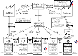 Value Stream Mapping Examples Lean Simulations Value Stream Map Examples