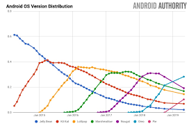 Android Fragmentation Chart Google Finally Updates Android Distribution Chart Big Changes