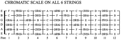 Notes On A Fretboard Chart Fretboard Memorization Three Steps To Neck Knowledge