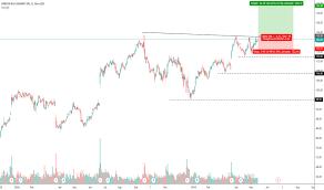 Dri Stock Price And Chart Nyse Dri Tradingview Uk