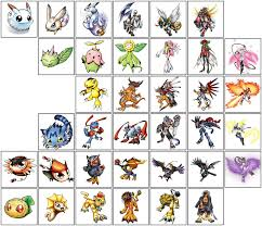 Digimon Armor Evolution Chart Pin By Billy Kaahanui On Digimon Appmon Digimon Adventure
