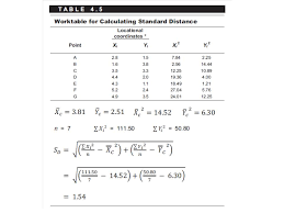 statistical problem solving in geography gisadvising fig4 5