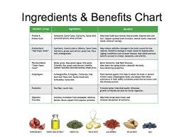 Shakeology Ingredient Chart Ingredients And Benefits Chart Shakeology Benefits