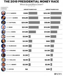 Democratic Candidate Comparison Chart Presidential Candidates Release New Fundraising Totals