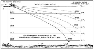 Wire Fishing Line Depth Chart 43 Inquisitive Lead Line Trolling Depth Chart