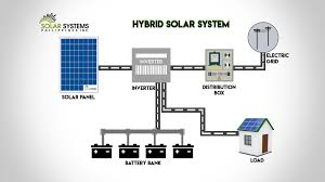 Off Grid Solar System Design Philippines Solar Systems Philippines