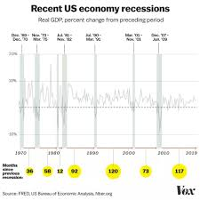 Recession Warning 2019 Why Everybodys Worried Yet Again Vox