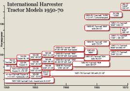 international farmall super a wiring diagram images 706 ih farmall international tractor parts diagram wiring