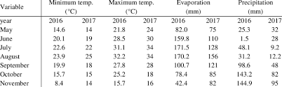 Weather Conditions In Experimental Site In Soybean Growth
