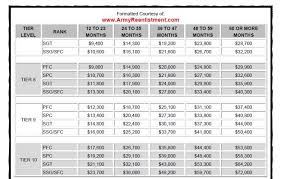 Army Continuation Pay Chart Selective Retention Bonus Srb Armyreenlistment