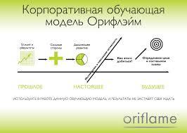 Университет oriflame дистанционное обучение в oriflame обучение  Теория красоты и основы бизнеса • Учиться легко и интересно • Мотивация на успех • Диплом об окончании курса обучения