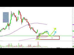 Mgti Stock Chart Download Mp3 Mgti Stock Analysis 2018 Free