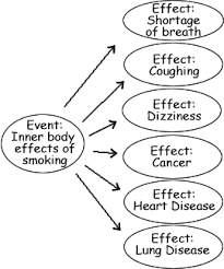 a visual comparison of patterns this is cause smoking various effects the order of it is focused on the relationship between the cause and its effects notice that the effects are
