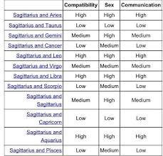 Aries And Sagittarius Compatibility Chart