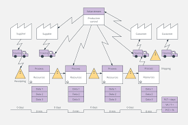 Value Stream Mapping Examples Value Stream Mapping Template Lucidchart