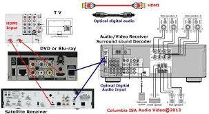 surround sound setup diagram great engine wiring diagram schematic • surround sound wiring diagram schematics wiring diagram rh 8 16 9 jacqueline helm de 5 1 surround
